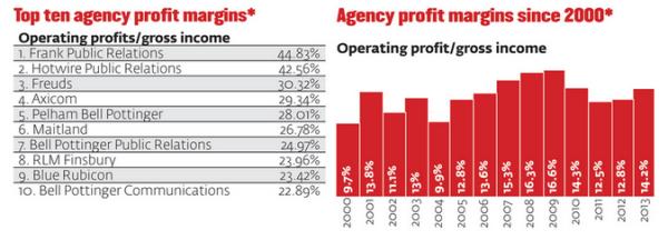 PR agency profit 2013 2012 2011