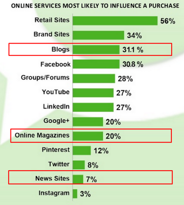 blogs influence on purchases