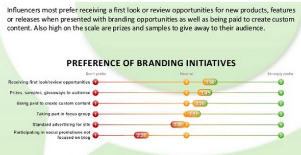 branding initiatives