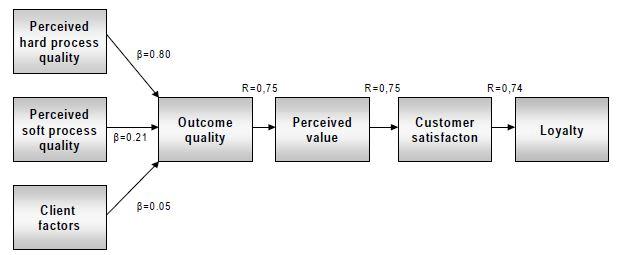 PR agency customer satisfaction